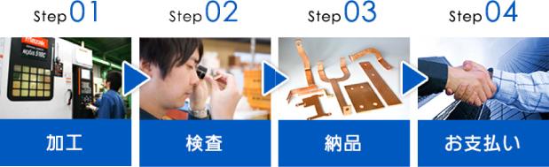 Step01.加工 Step02.検査 Step03.納品 Step04.お支払い
